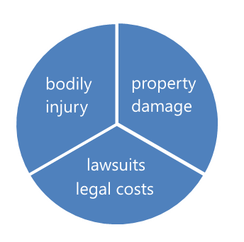 Liability Insurance Types