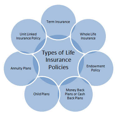 What Are The Types Of Life Insurance In India