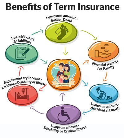 Benefits Of Term Insurance Policy In India