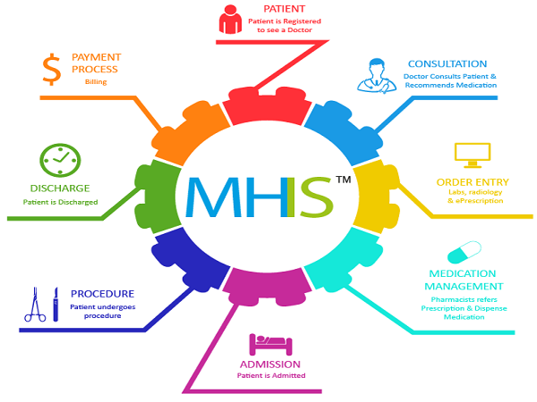 Benefits Of The Meghalaya Health Insurance Scheme (MHIS)