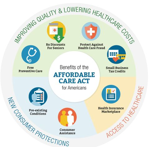 affordable health insurance in USA